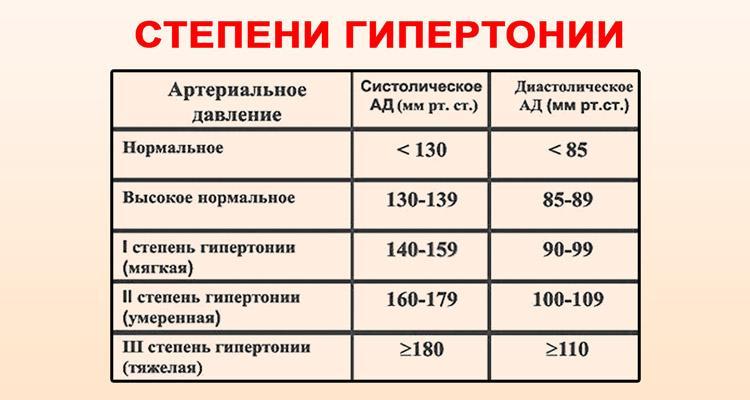 1, 2 ir 3 laipsnių hipertenzija - gydymo metodai - Migrena -