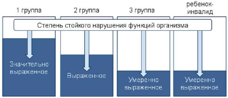 Apribojimų vairuoti kriterijai pagal negalias ar susirgimus - Lietuvos žmonių su negalia sąjunga