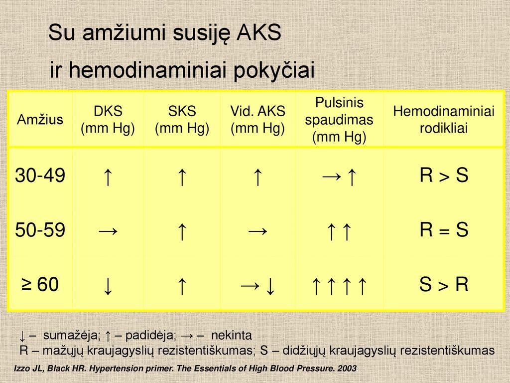 3 laipsnio hipertenzija, galimas pavojus 4 - Hipertenzija November