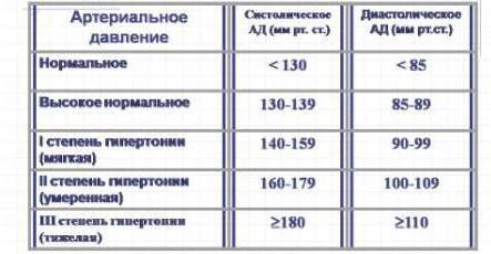 Kas yra viršutinis ir apatinis kraujospūdis ir jo transkriptas