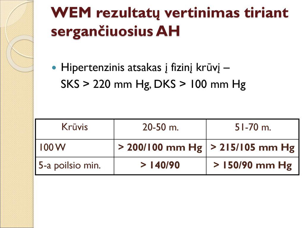 Arterinė hipertenzija: gerai žinoma, bet sunkiai valdoma | vanagaite.lt