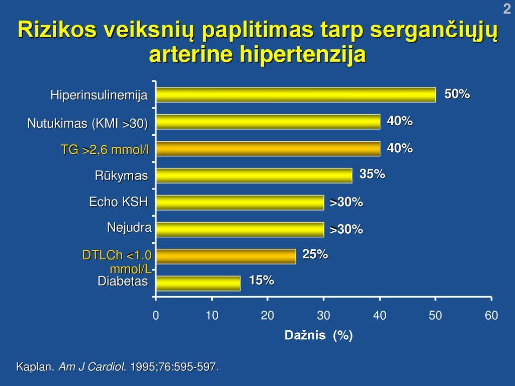 1 hipertenzijos 2 rizikos rizika