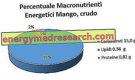 mango ir hipertenzija