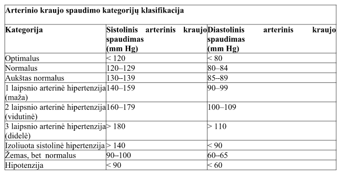 Hipertenzija ir kraujagyslinės komplikacijos