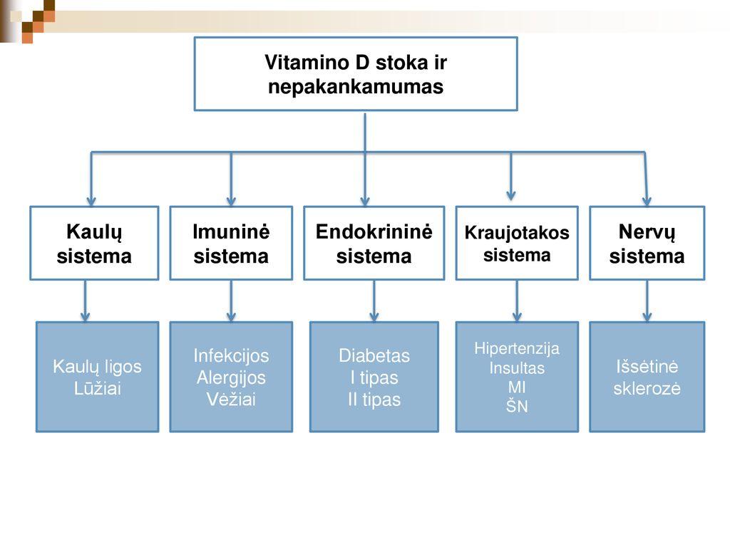 vitamino pp nuo hipertenzijos