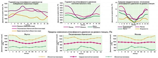 atmosferos ir hipertenzija