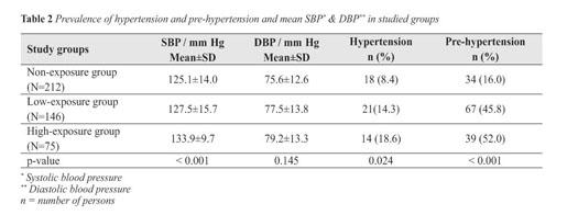 hipertenzija 67 m