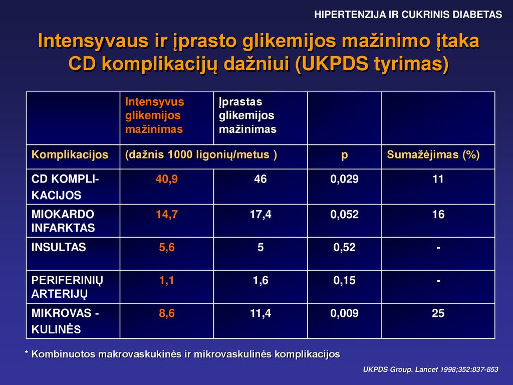Cukrinis diabeto gydymas sergant širdies ir kraujagyslių bei inkstų ligomis (I)