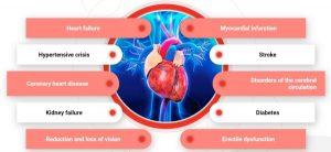 pratimai širdžiai, sergantiems hipertenzija podagra ir hipertenzija