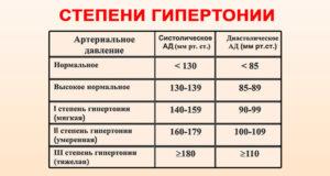 2 laipsniai hipertenzijos)