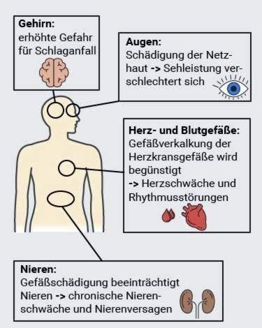 piktybinės hipertenzijos simptomai