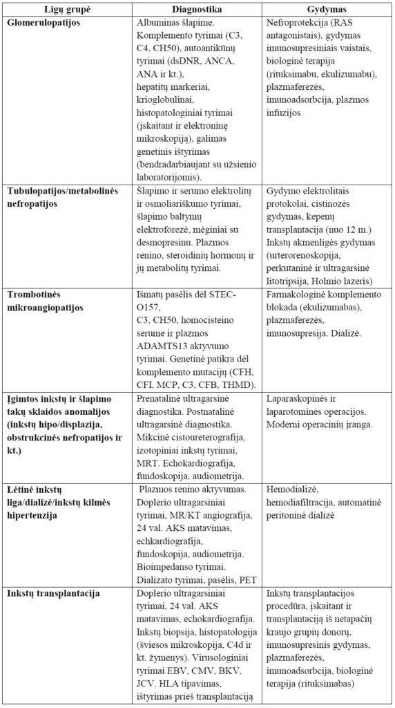 inkstų hipertenzijos diagnostika ir gydymas