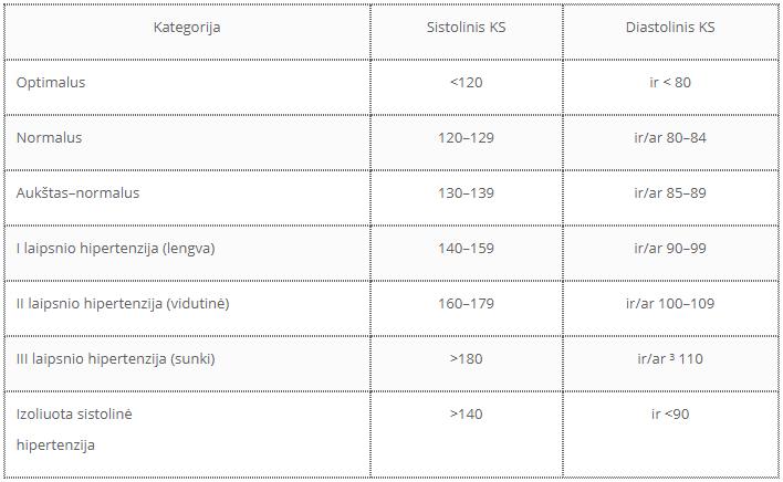 vaistai hipertenzijos klasifikacijai gydyti