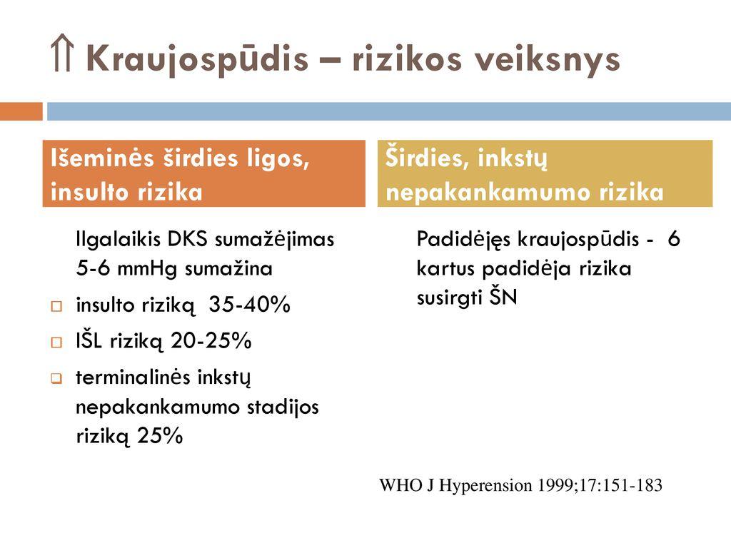 hipertenzijos 2 stadija 2 laipsnio 3 rizikos grupė hipertenzijos priežastys, simptomai ir gydymas