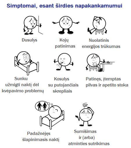 širdies nepakankamumo sveikatos aspektai)