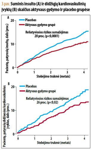 kokie yra saugiausi vaistai nuo hipertenzijos)