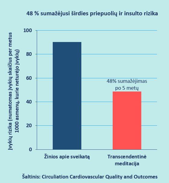 širdies sveikatos kontrolinis sąrašas vyrams)
