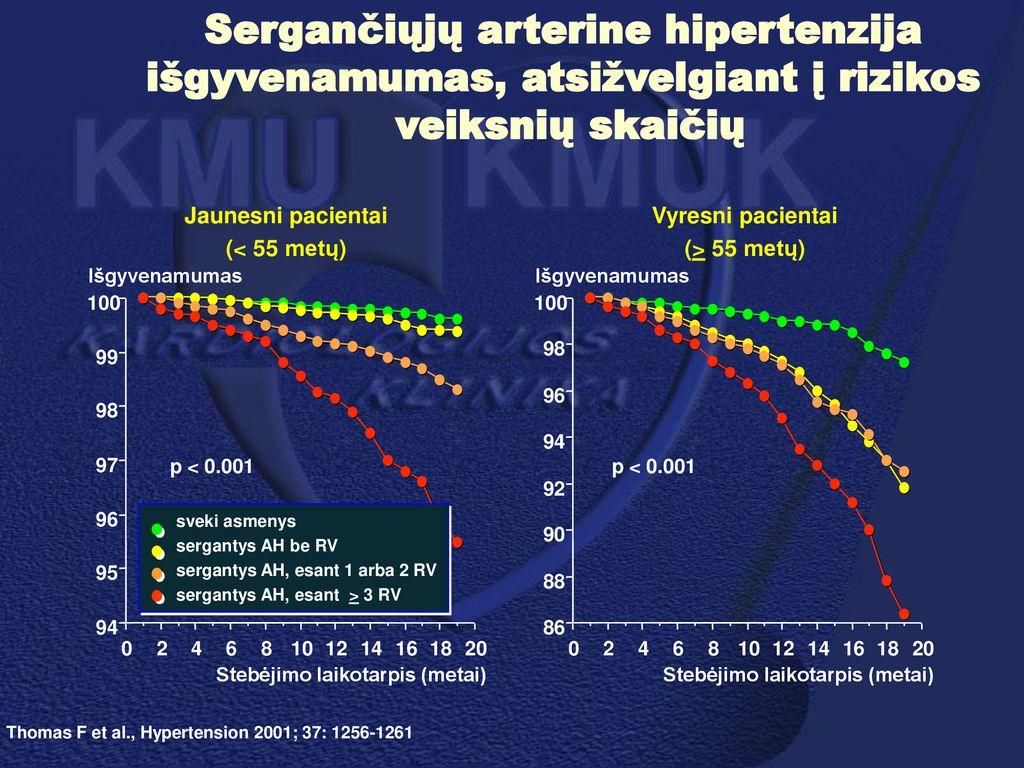 hipertenzija 2 laipsnio ŠKL rizika 4