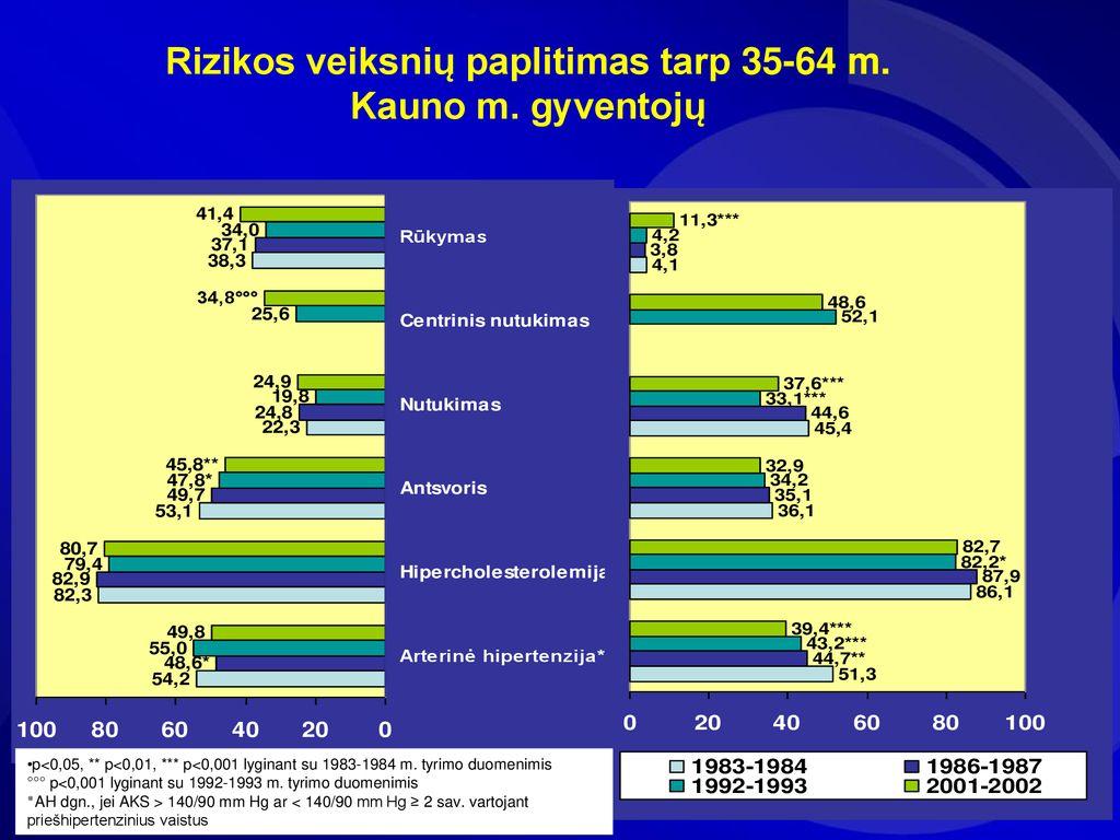 1 laipsnio ribojimo hipertenzija)