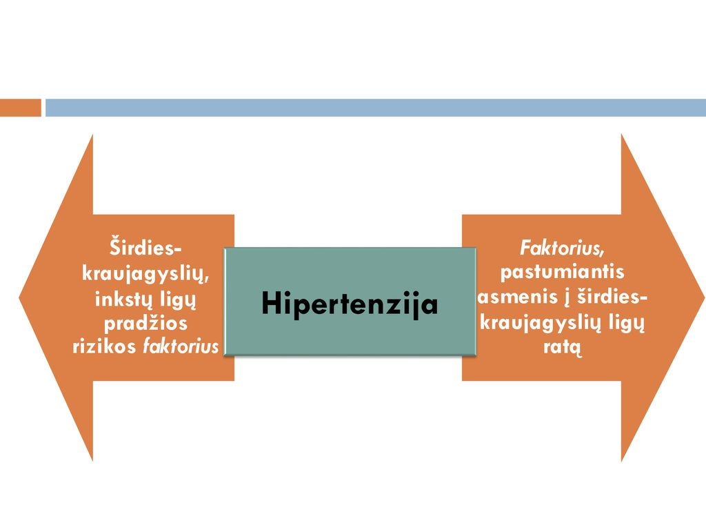 1 stadijos hipertenzijos rizika 4