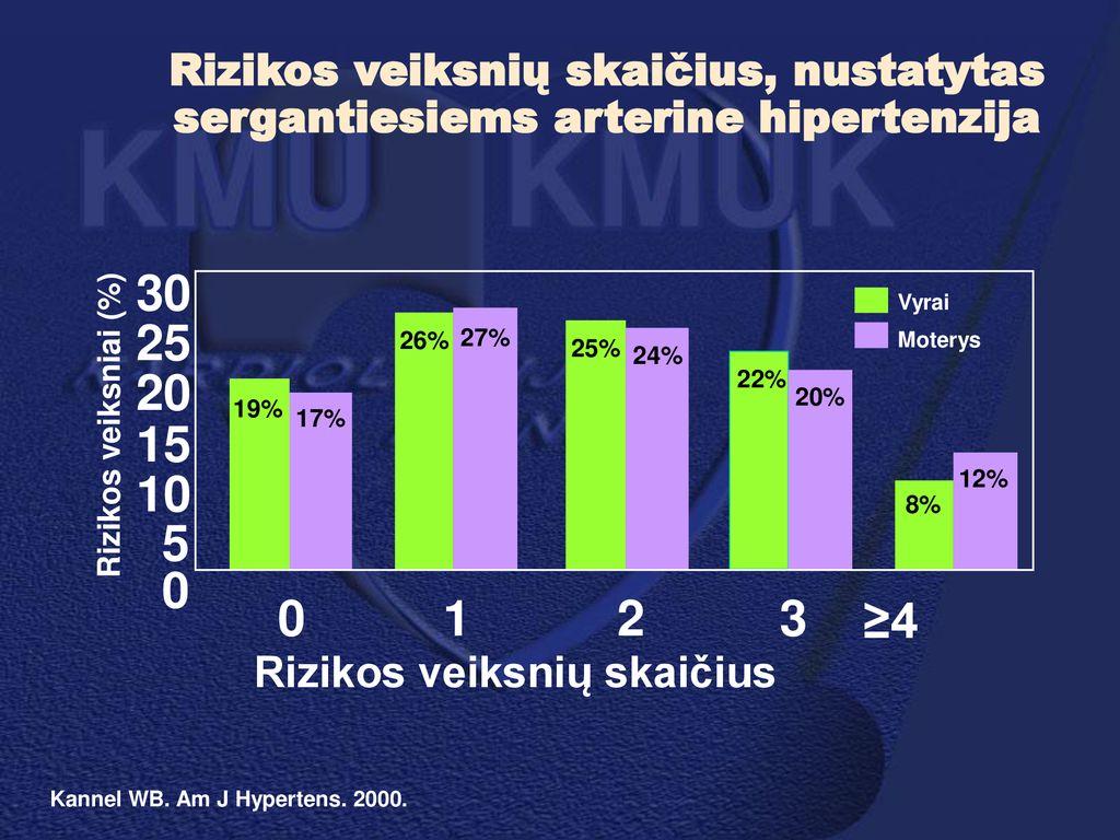 hipertenzija vyrams iki 30 metų)
