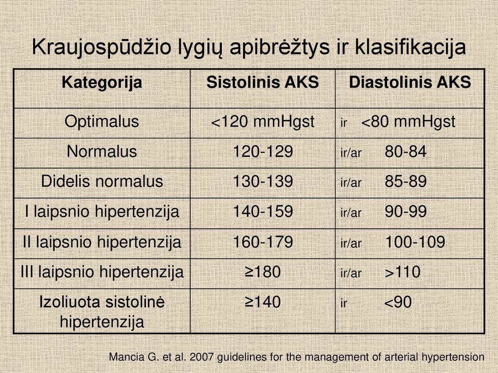 hipertenzija 1 laipsnio priežastis