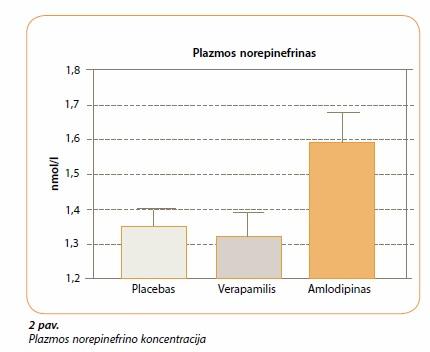 vaistai nuo hipertenzijos amlodipinas