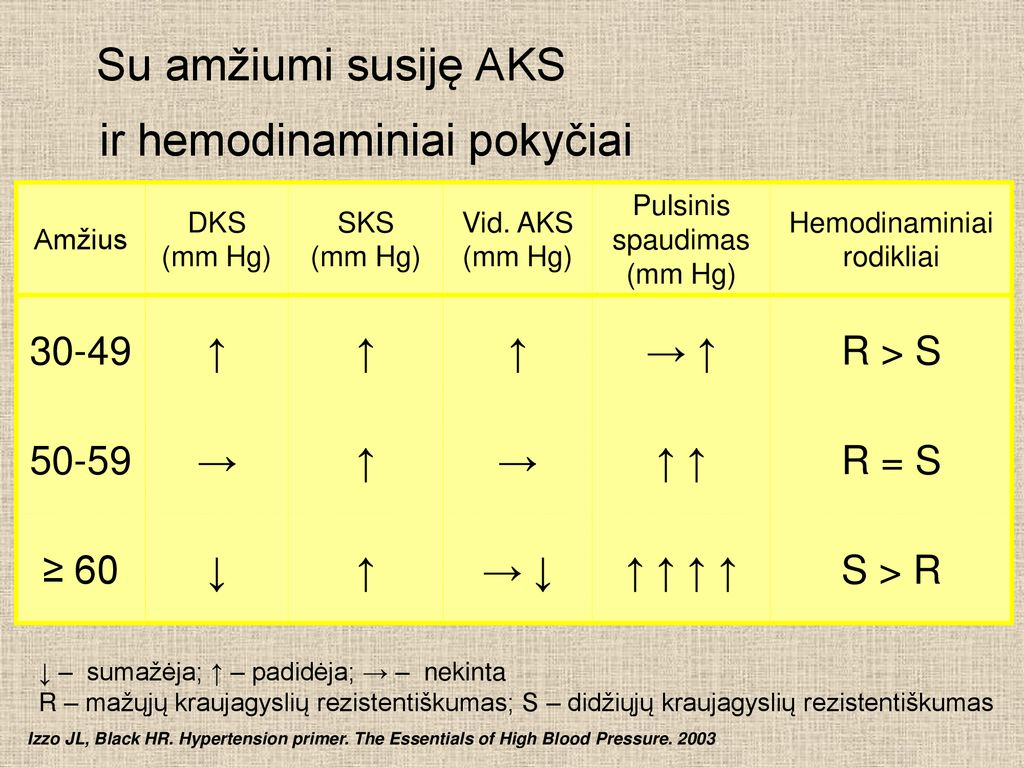 hipertenzija 3 laipsniai kas tai)