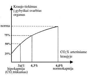 deguonies badas dėl hipertenzijos)