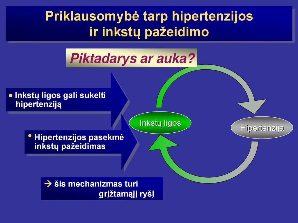 hipertenzija stadijos stadija 4 rizika, kas tai yra