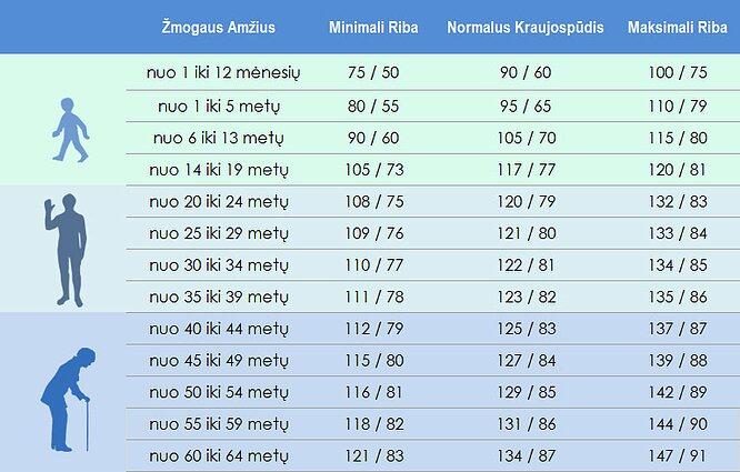 diastolinis spaudimas zemas