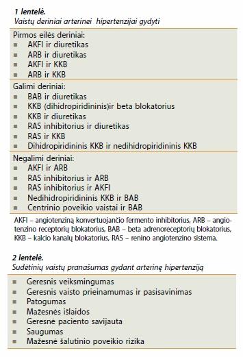 vaistų nuo hipertenzijos be šalutinio poveikio sąrašas