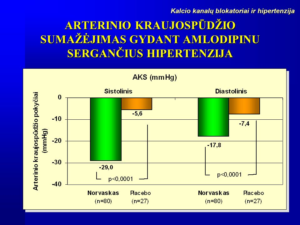 amlodipinas gydant hipertenziją