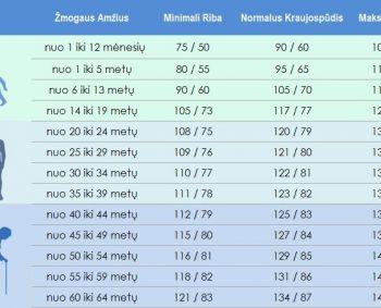 žemas kraujospūdis ir hipertenzija)