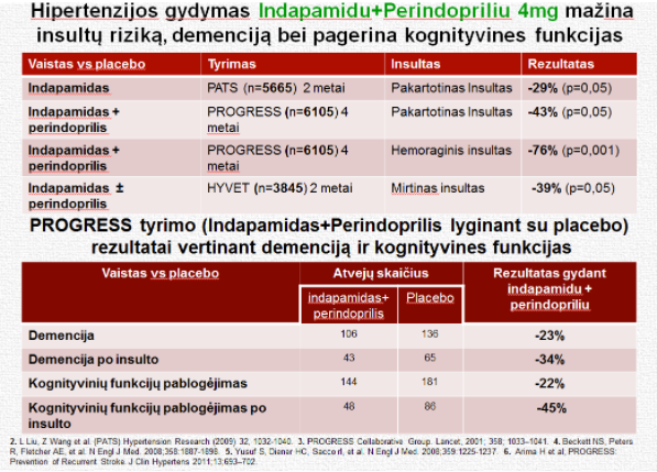 hipertenzijos rezultatai)