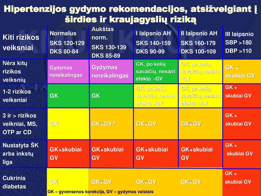 hipertenzija 2 laipsnio 2 rizikos grupė
