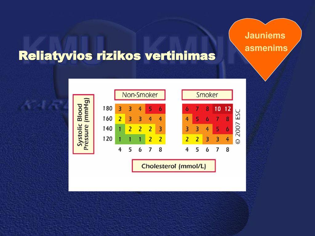 hipertenzija 3 4 etapo rizika)