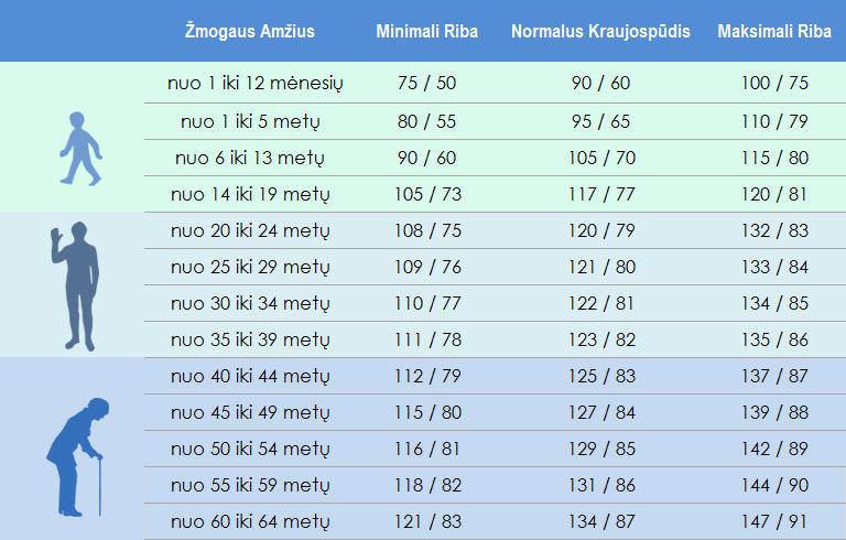hipertenzija pagal amžių)