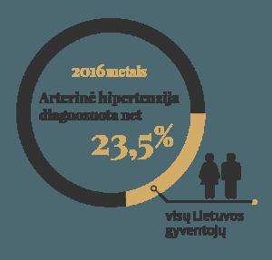 hipertenzija pilvo skausmas