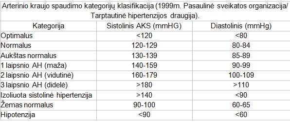 hipertenzijos paplitimas pagal amžių)