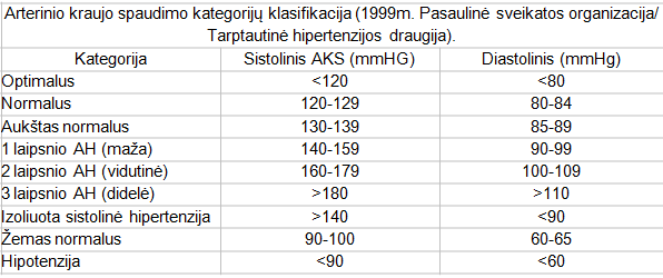 PSO duomenimis, hipertenzija)