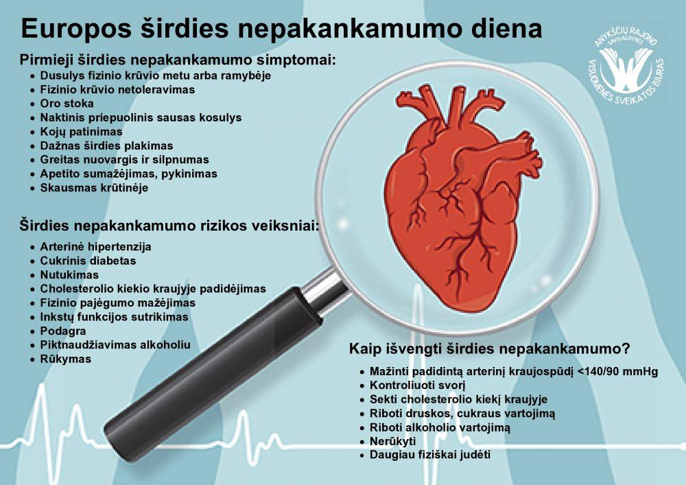 sveikatos širdies nepakankamumo simptomai)