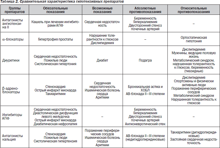 vaistai nuo hipertenzijos antrame laipsnyje