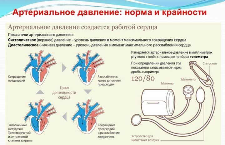 VSD hipertenzijos fone hipertenzija padidėjęs kortizolis